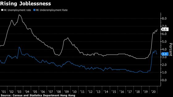 Hong Kong Unemployment Rises to Highest Level Since 2004