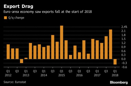 Euro-Area Exports Fall, German Factories Suffer Another Blow
