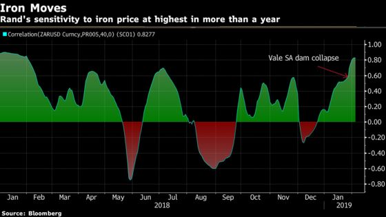 South Africa's Rand Shows Its Mettle as Iron-Ore Prices Surge
