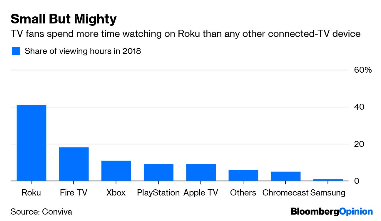 Roku Stock Valuation Makes Even Netflix Seem Sensible