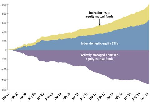 Accumulative flows into equity funds.