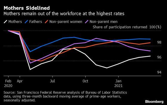 Moms Are Struggling to Break Back Into the U.S. Workforce
