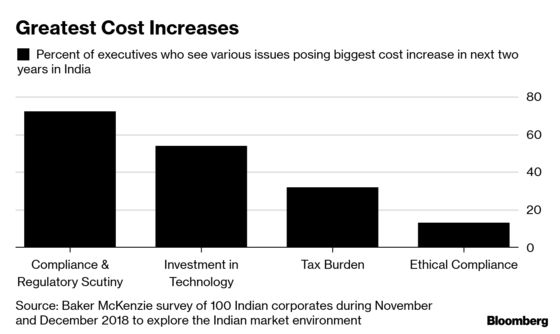 Regulatory Cost Weighs on India's CEOs as Modi Fights Corruption