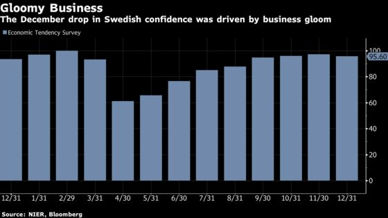 Swedish Confidence Drops as Economy Grapples With Virus Surge