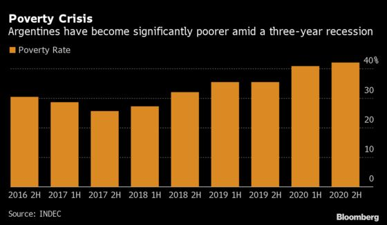 Poverty In Argentina Climbs to 42% After Historic Recession