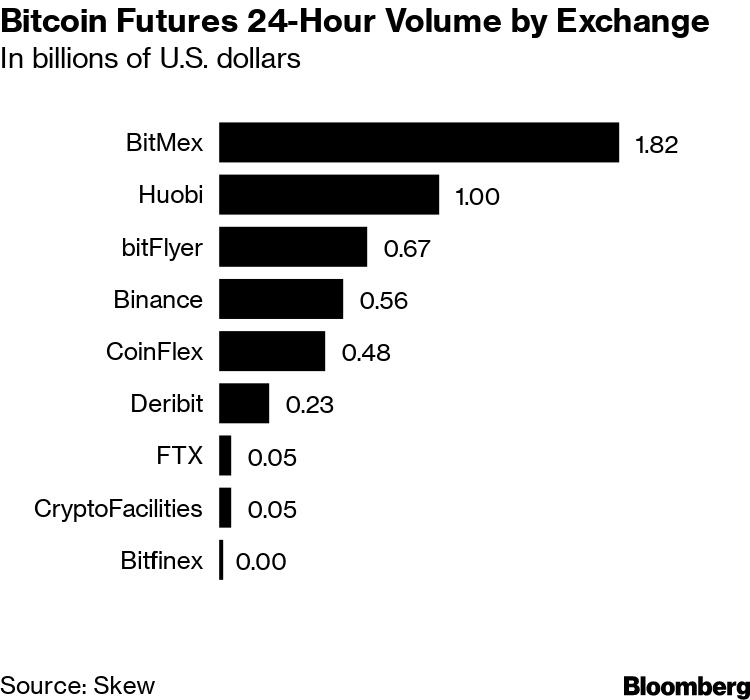 Bitcoin Speculators Gain Upper Hand as Derivative Trading
