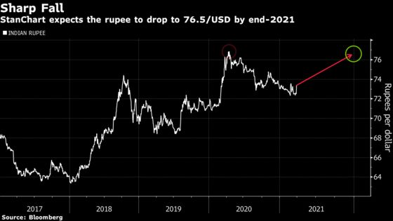 Biggest Rupee Bear Sees Asia's Top FX Hitting One-Year Low