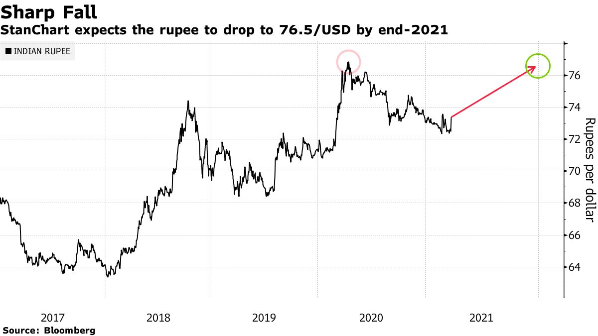 StanChart expects the rupee to drop to 76.5/USD by end-2021