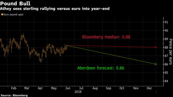 Pound Beats Euro for Aberdeen as Brexit Compromise Reduces Risks