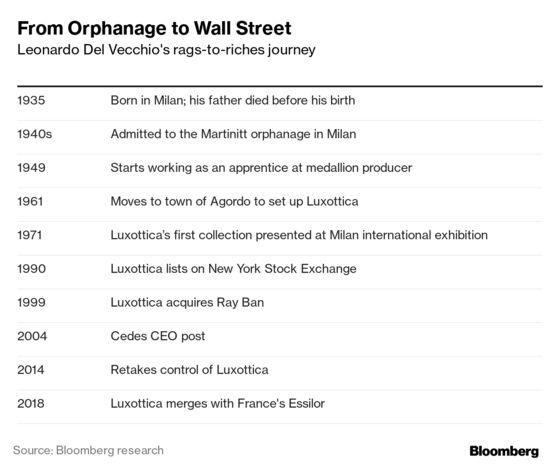 Ray-Ban Tycoon Eyes Bigger Mediobanca Stake in Italy Bet