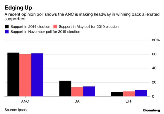 South Africa's Ruling Party Set to Dominate May Vote, Poll Shows