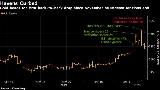Gold Steadies With U.S., Iran Stepping Back From the Brink