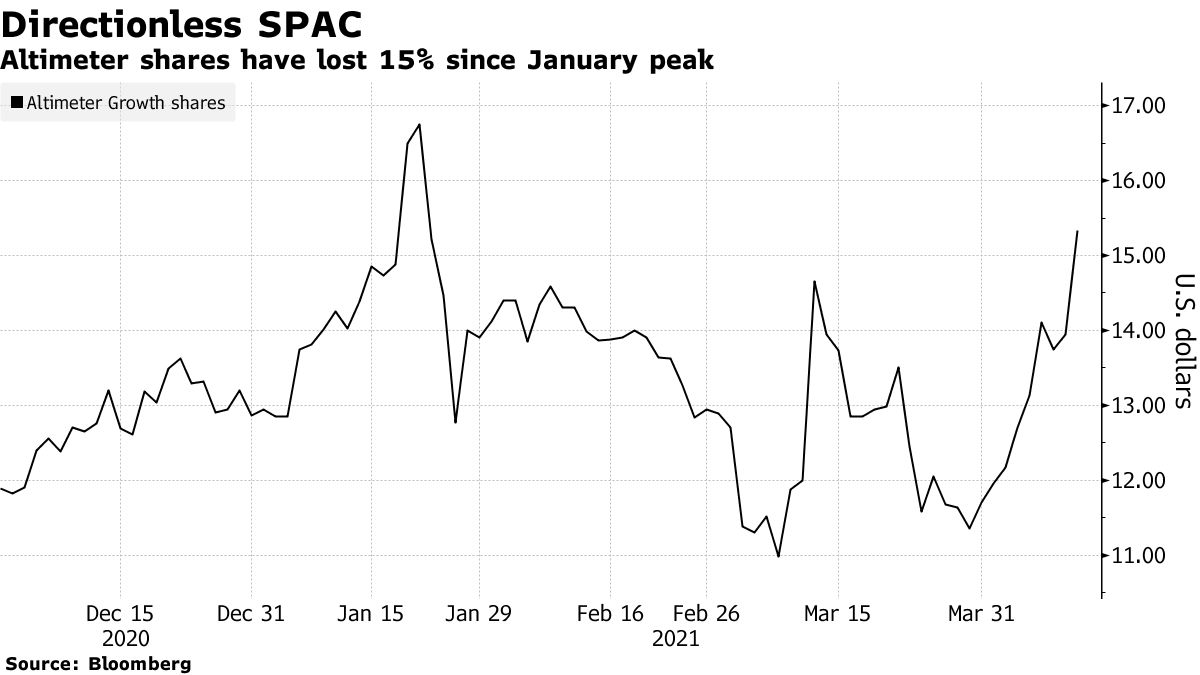 Altimeter shares have lost 15% since January peak