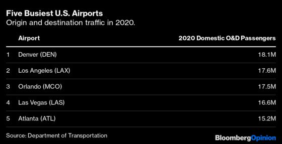Denver Airport Is a Model for Biden's Infrastructure Plan