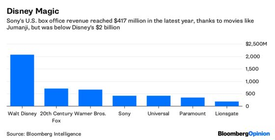 Everybody Has a Price, Even Sony Pictures