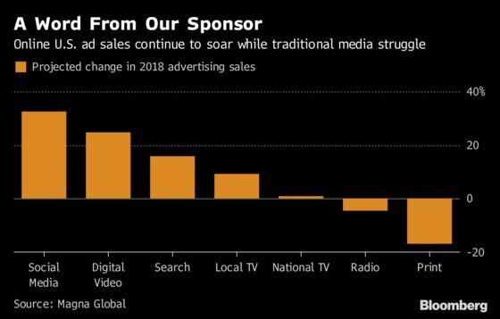 Google, Facebook Lead Digital's March to Half of U.S. Ad Market