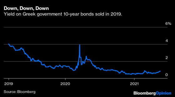 Bond Investors Love Greece. Really.