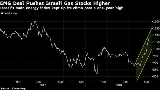 Israel, Egypt Gas Partners Buy Control of Key Export Pipeline