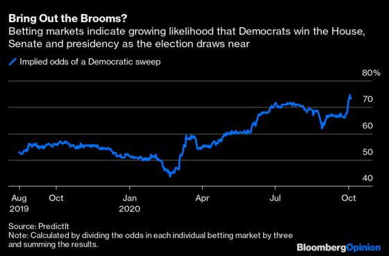 indian election betting rates