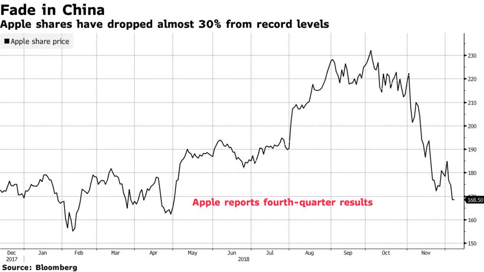 Apple Analysts Downplay `Headline Risk' of China IPhone Ruling