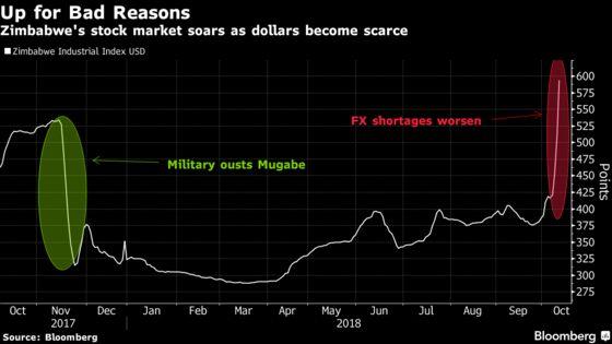 Shelves Empty as Specter of Hyperinflation Stalks Zimbabwe