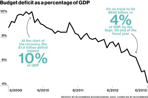 The Shrinking Federal Deficit Hurts a GOP Argument