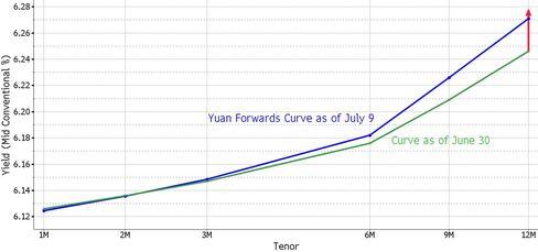 Yuan NDF Curve