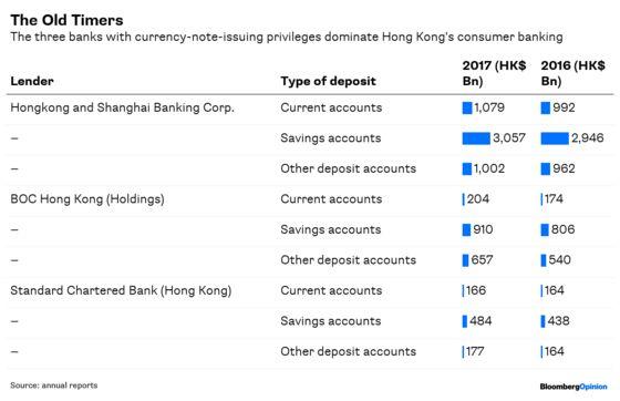 Hong Kong Banks,Meet the 21st Century