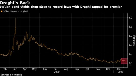 Italy's Investors Laud Draghi's Return to Keep Markets Calm