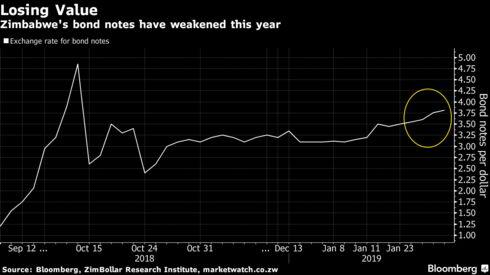 Zimbabwe's bond notes have weakened this year