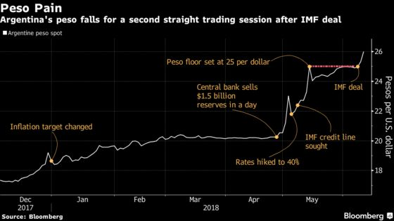 Argentine Peso Falls to Record for Second Day After IMF Accord