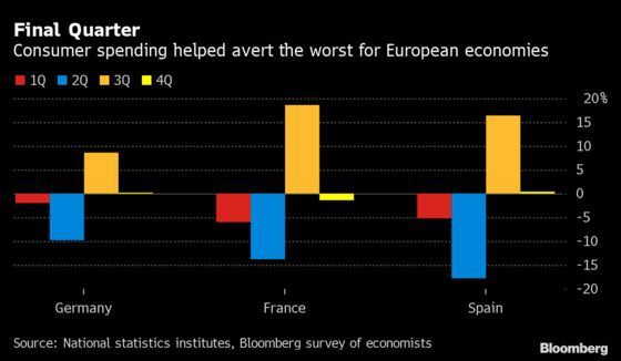 Europe's Economy Surprises at End of Pandemic Year: GDP Update