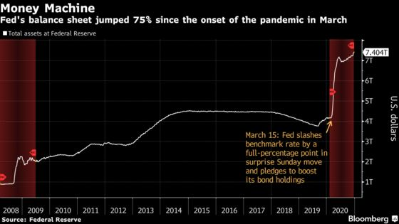Fed Officials All Backed Bond-Buying Pace, December Minutes Show