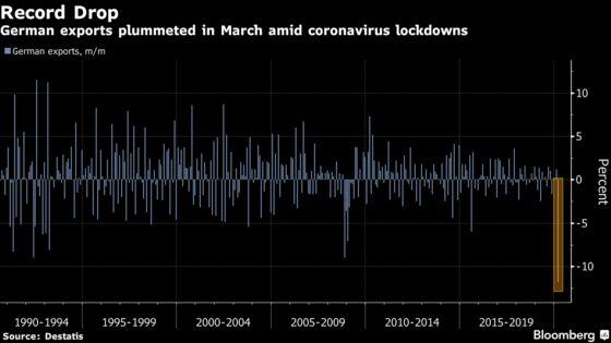 German Trade Sees Record Drop as Virus Slams Borders Shut