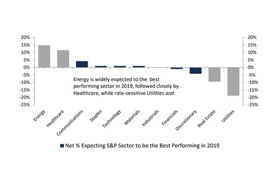 Evercore Clients SeeTwo Fed Hikes and aHigher S&P 500 Next Year