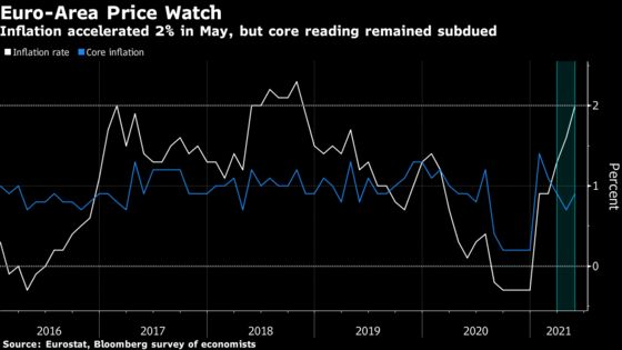 Euro-Area Inflation Rate Hits 2% for First Time Since 2018