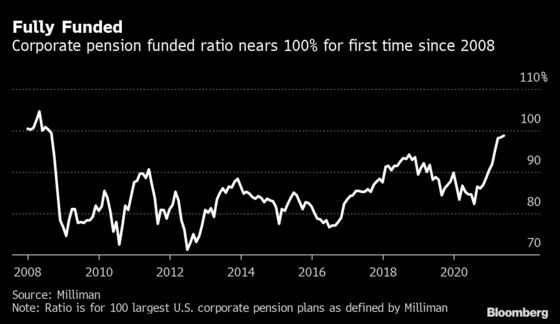 Pensions Are Almost Fully Funded and Coming for Your Bonds