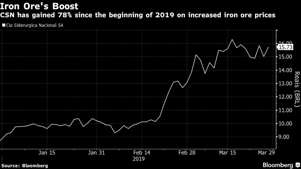 UBS Says Sell Brazil's Best Stock as Short Squeeze Is Over