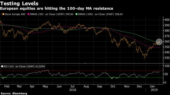 European Equities Stall as Banks Earnings Disappoint