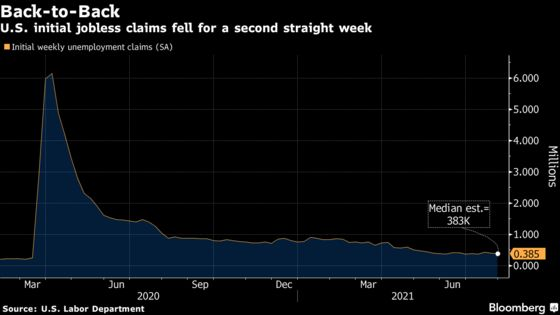 U.S. Initial Unemployment Claims Decline for a Second Week