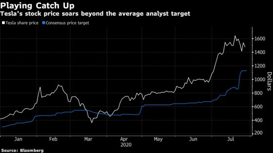 Tesla Bull Case Raised at Morgan Stanley After Just Three Weeks