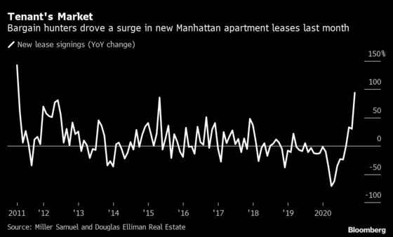 Manhattan Bargain-Hunters Drive a 94% Jump in Apartment Leases