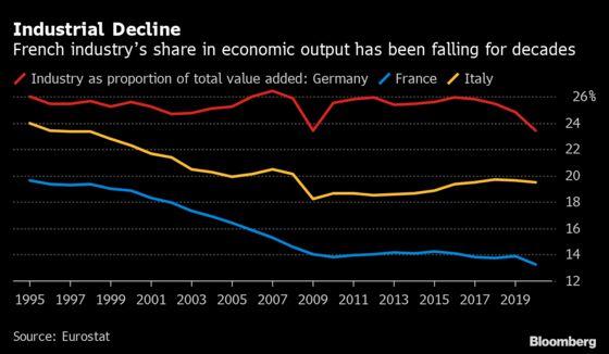 Macron Unveils Moonshot $35 Billion Industrial Revival Plan