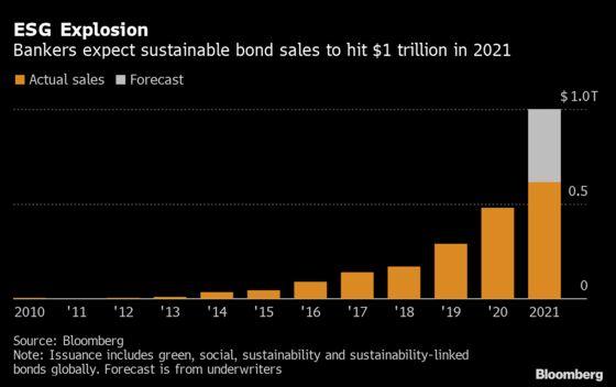 U.S. Residential Solar Provider Sunnova Preps for Green Bond