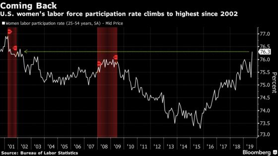 Women in U.S. Work Force Climbs to Highest Since 2002