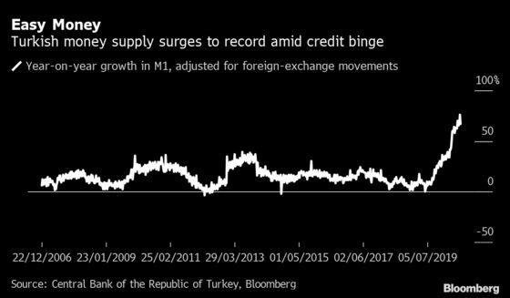 Turkish Gold Fever Spurs Dollar Oddity Unseen in Erdogan Era