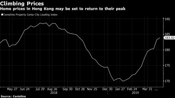 Hong Kong's Surging Weekend Property Sales Show Rebound Underway