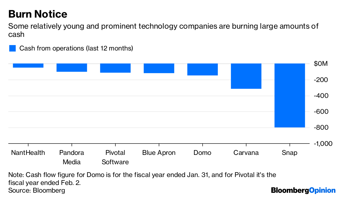 Cash Wildfire Spreads Among Young Tech Companies - Bloomberg