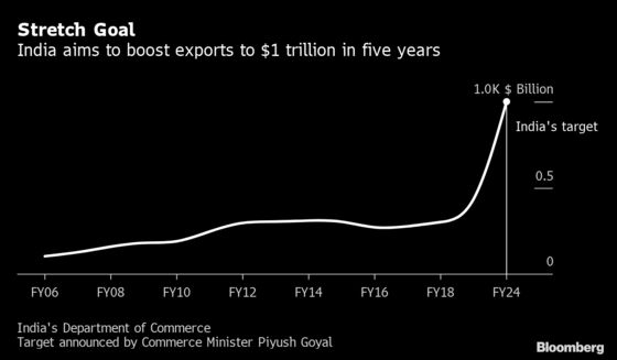 India Targets to Triple Exports to $1 Trillion in Next 5 Years