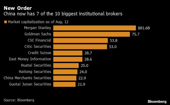 Seven of World's 10 Most Valuable Securities Firms Are Chinese